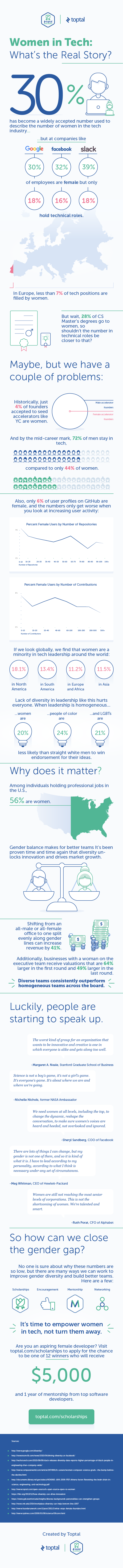 toptal-infographic